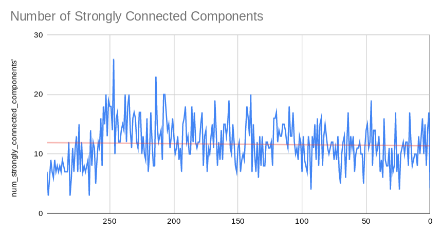 strongly_connected_components